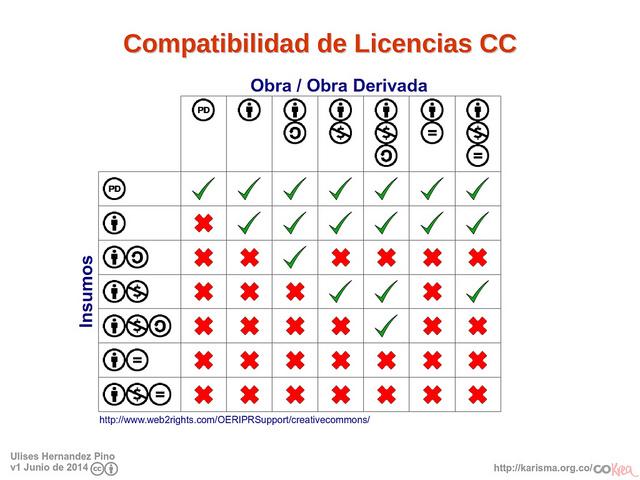 Compatibilidad de Licencias Creative Commons