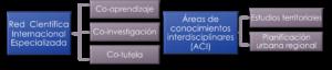 Programa Conceptual
